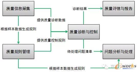 解决方案- 数据质量管理框架