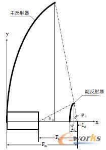 图1 天线几何模型