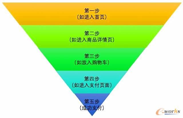 漏斗原理 矢量图