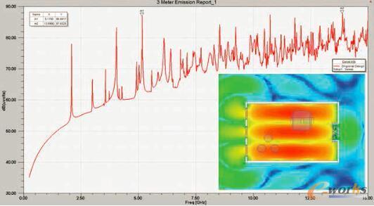 图2 HFSS仿真预测显示初始散热通风设置条件下的电磁场辐射情况