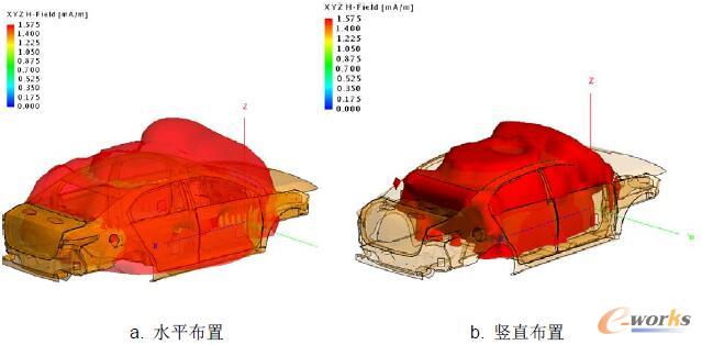 图13 LF天线水平、竖直布置三维对比图