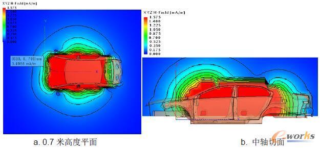 图9 中控台处天线整车覆盖范围