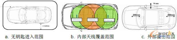 图7 LF天线整车覆盖范围要求