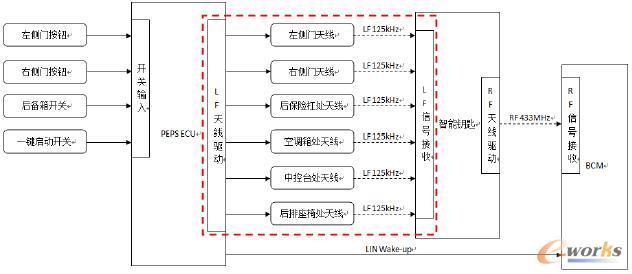 图1 PEPS系统工作原理框图