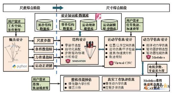 并联搬运机器人数字化设计平台的架构