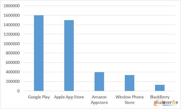 全球5大应用商店应用数量分布