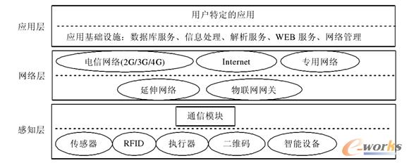 图1 物联网体系结构图