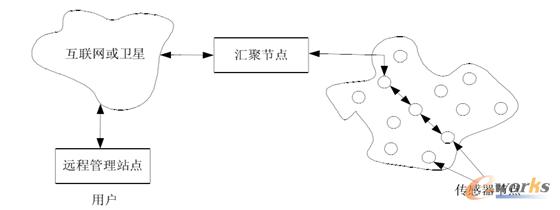 图2 无线传感器网络结构图