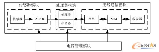 图3 传感器网络节点组成结构图