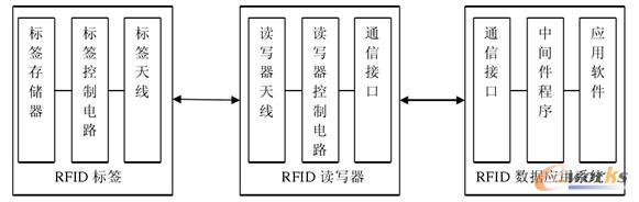 图4 RFID系统组成