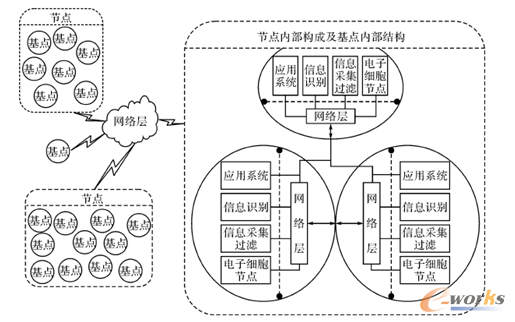 图6 传感器/RFID网络节点