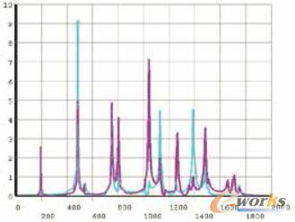 图2 特定激发负荷下的谐振频谱分析(蓝色代表中心拍弦,紫色代表中心以外的拍弦)
