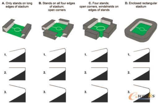 图1 用三种不同顶盖设计对四种看台布置方式进行评估,共得到12种设计方案