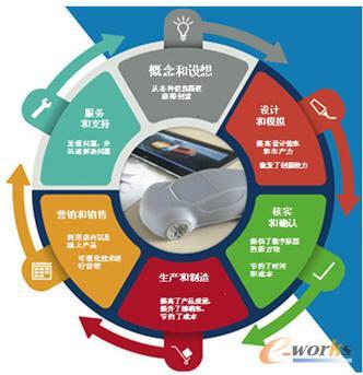 产品生产制造全流程