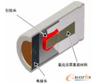 图2 引信头接收到电信号之后,引燃高能氧化还原材料