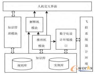 飞控系统数字化设计的专家系统研究