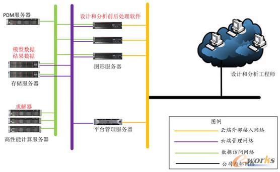 企业研发服务平台系统架构