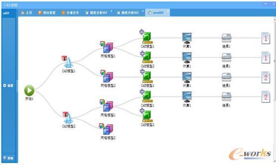 CAE可视化仿真管理系统流程