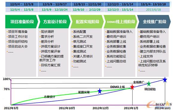 图3 MES项目各阶段详情