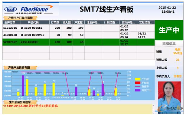图4 MES系统生产看板
