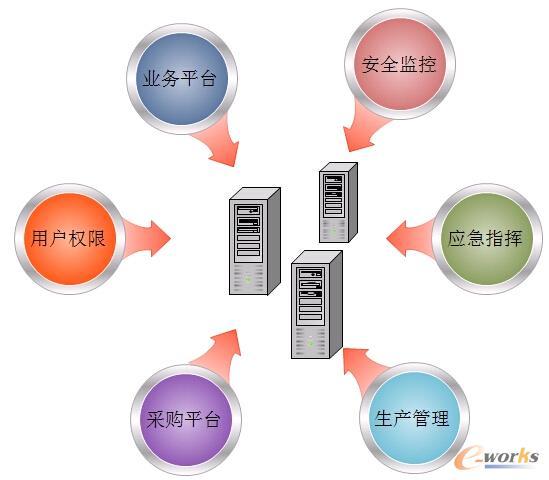 图2 高博企业信息管理系统各模块