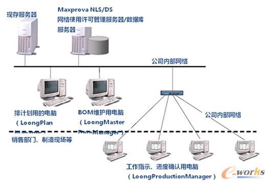 图3 APS系统架构