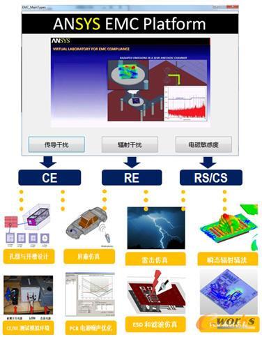 电磁兼容设计平台