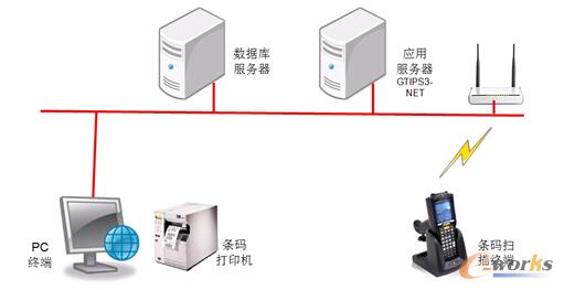 图2 条码系统结构图