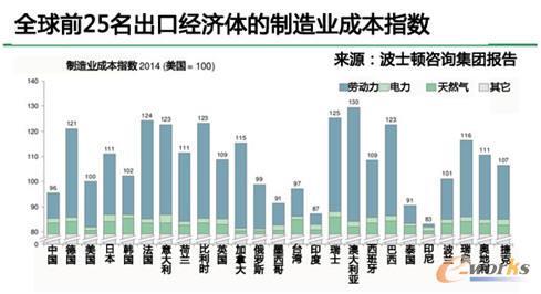 中国制造业成本优势已不复存在