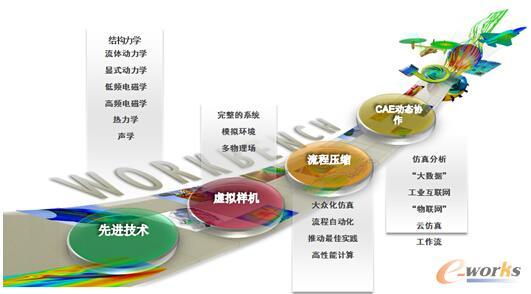 图2 ANSYS基于长青的发展计划