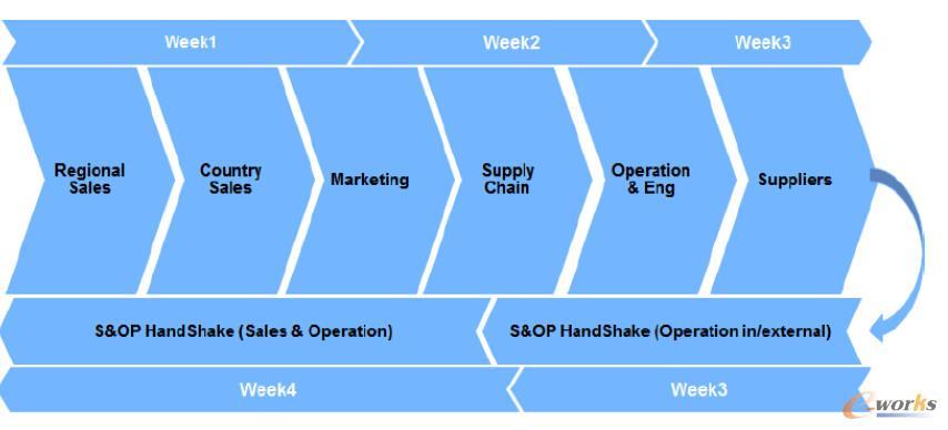图1 传统S&OP流程