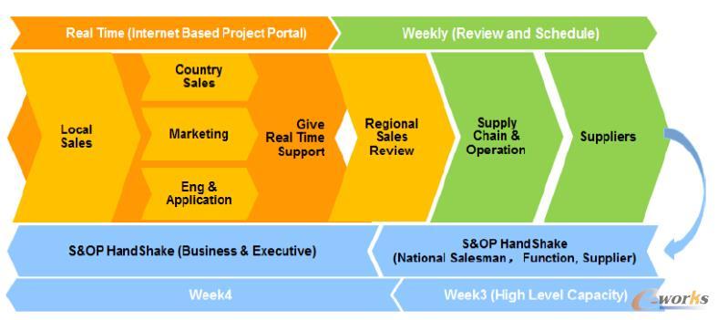 图2 项目配置型业务的S&OP流程