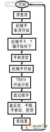 软件流程图      流程图是plc程序设计的基础.