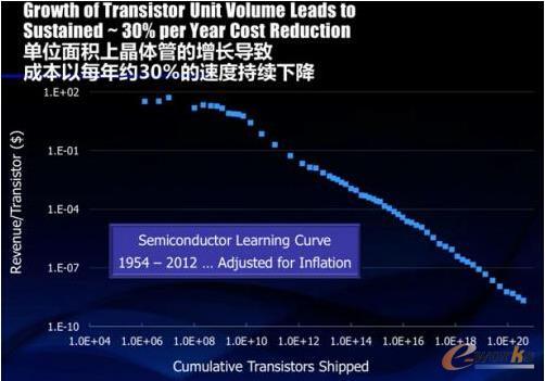 图1 半导体学习曲线