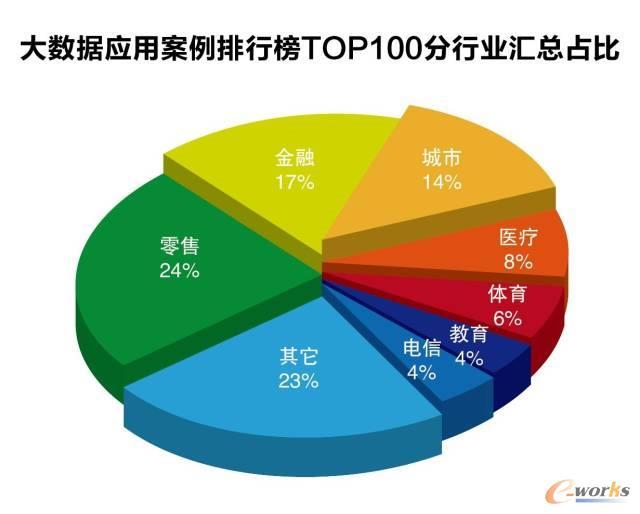 详解大数据应用案例排行榜top 100