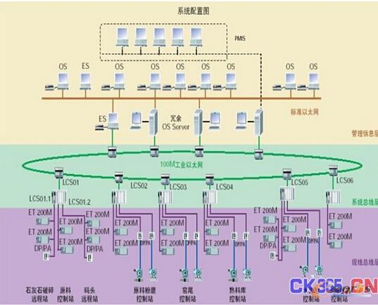 某水泥厂控制系统结构图