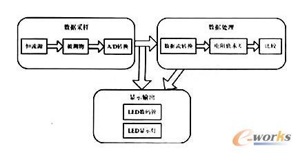 低阻值、高精度测试仪系统结构