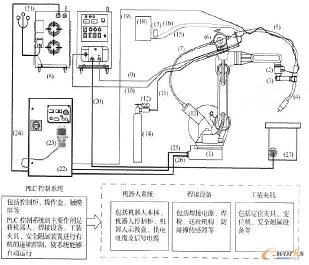 弧焊机器人系统基本配置1