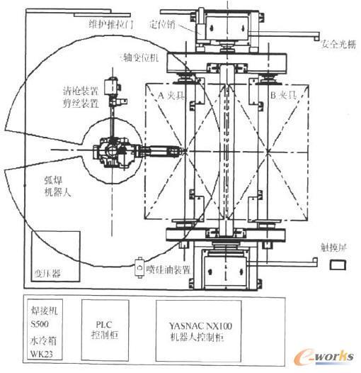 弧焊机器人系统基本配置2