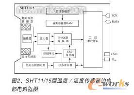 温度传感器的内部电路框图