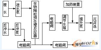 反应器及沉淀池工艺流程框图