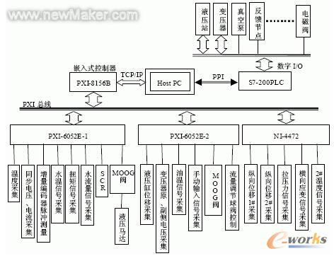 控制系统硬件结构示意图