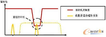 图1 前门耦合干扰机理