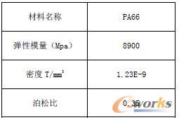 表1 PA66材料参数