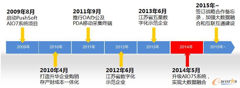图2 科兴电器信息化历程