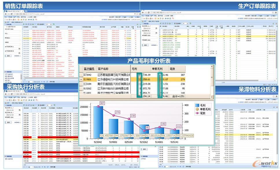 图3 科兴电器ERP闭环式管理
