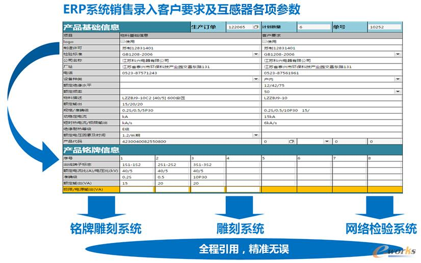 图6 信息化系统整合