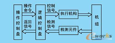 热工保护系统原理