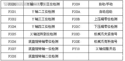 主要输入输出信号列表