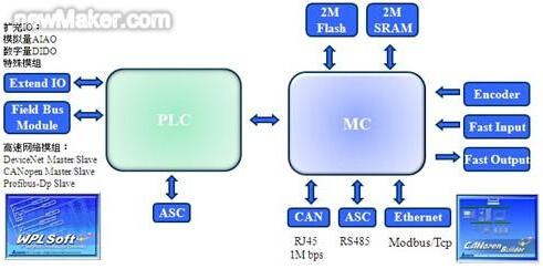 控制架构图
